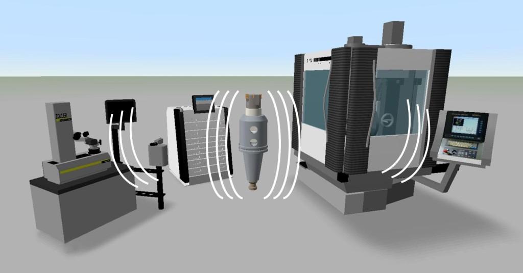 Das intelligente Werkzeugsystem kommuniziert per CPS mit seinen Interaktionspartnern wie Bearbeitungsmaschinen oder Werkzeugmessgeräten. Bild: PTW, TU Darmstadt