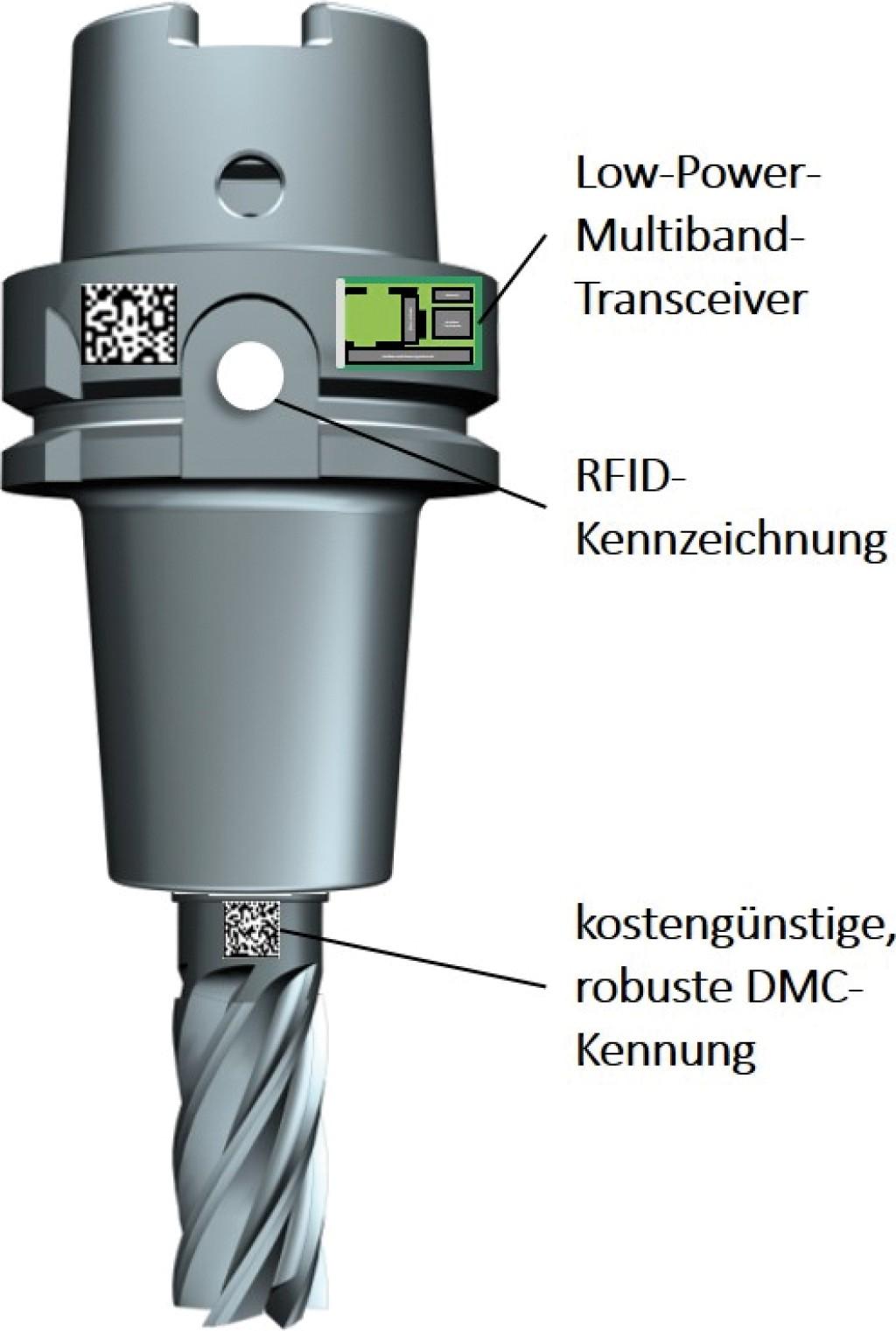Das intelligente Werkzeugsystem besteht aus einem Werkzeug mit DMC-Kennung sowie Werkzeughalter mit RFID-Kennzeichnung und integrierter Sensorik, Logik- und Übertragungseinheit. Bild: PTW, TU Darmstadt