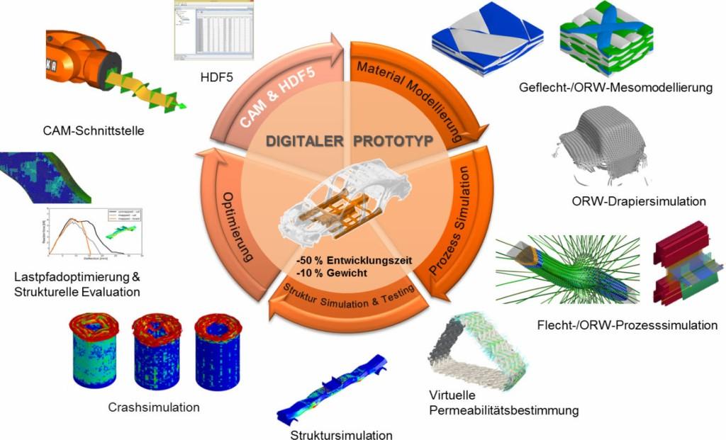 Prozessschritte des Digitalen Prototyp und CAM-Schnittstelle Bild: Arena2036