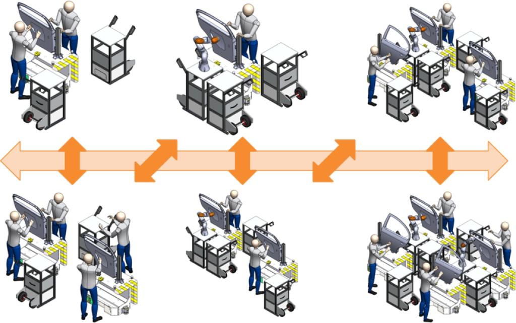 Verschiedene Ausbaustufen des kollaborienden Montageassistenten für Stückzahlskalierung Bild: Arena2036