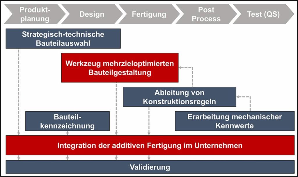 """OptiAMix"" Forschungsziele [14] Bild: Universität Paderborn / Krause DiMaTec"
