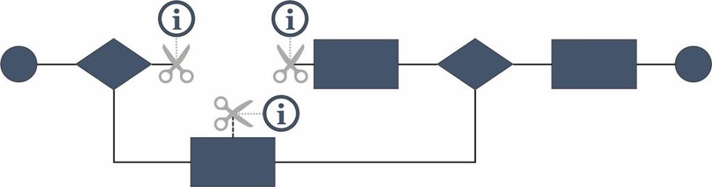 Gesamtprozess mit definierten Produktentstehungsprozess-Grenzen [15] Bild: Universität Paderborn / Krause DiMaTec