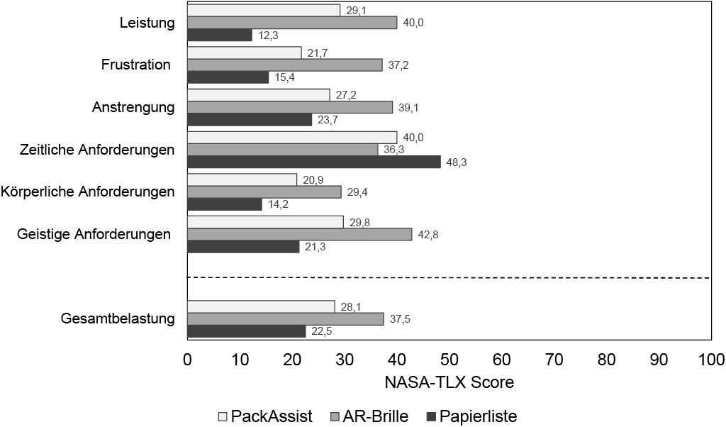 Deskriptive Daten der Belastungsdimensionen des Nasa-TLX je nach Packanweisungsmethode Bild: Fraunhofer IML