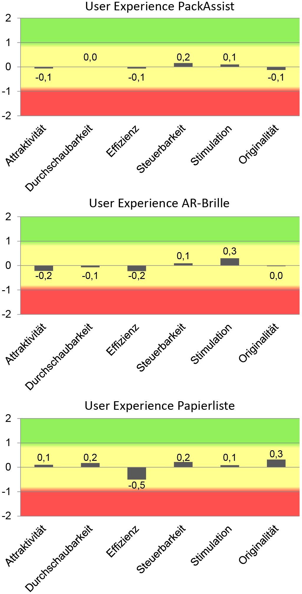 Deskriptive Daten der User Experience Dimensionen des UEQ je nach Packanweisungsmethode Bild: Fraunhofer IML