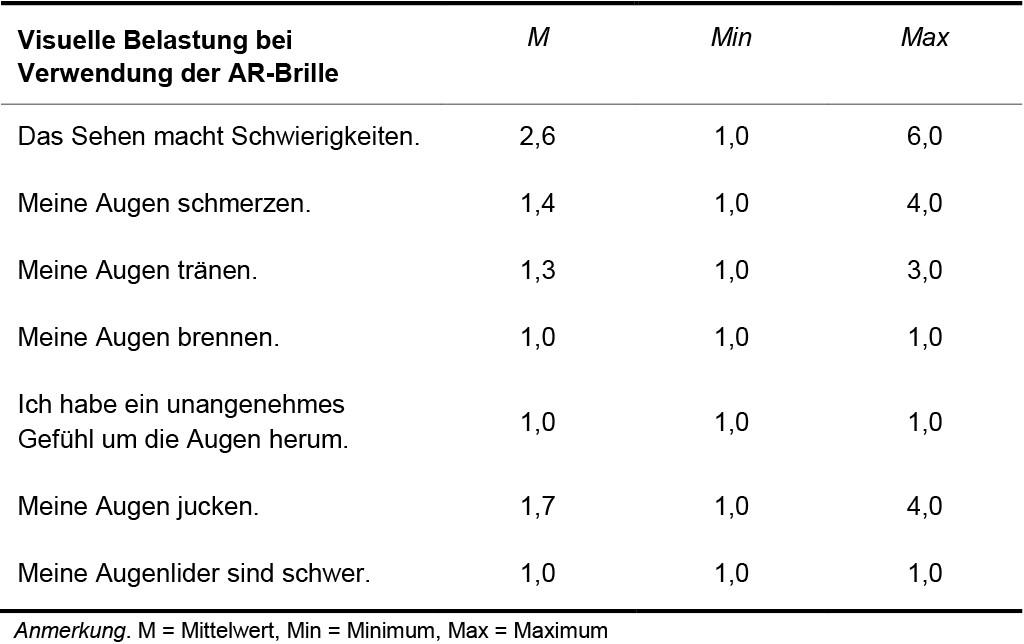 Deskriptive Daten der visuellen Belastung bei Verwendung der AR-Brille Bild: Fraunhofer IML
