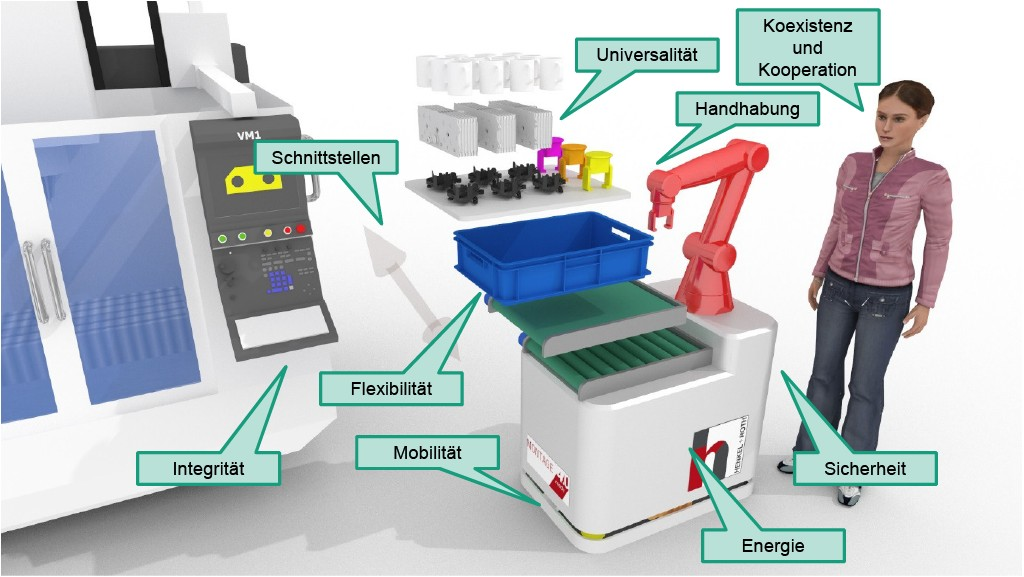 Anforderungen an mobile Roboter zur Integration in eine Montageumgebung und zur Nutzung der Mensch-Roboter-Kooperation Bild: WZL der RWTH Aachen