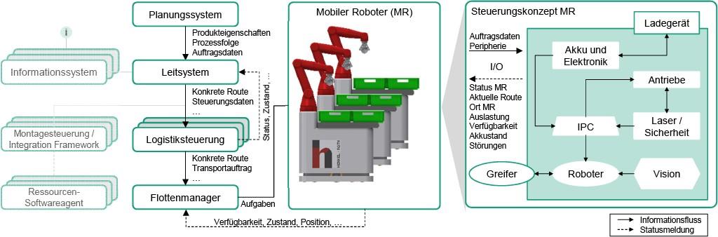 Architekturkonzept der frei verketteten Montage und der Integration mobiler Roboter Bild: WZL der RWTH Aachen
