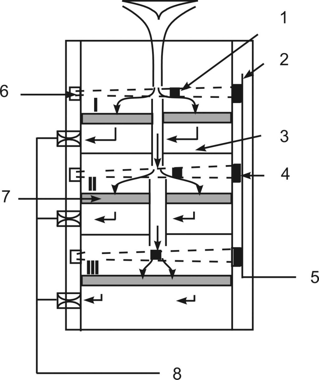 Figure 2. The scheme shows the principle of operation of the RESPICON. The grey shaded units are the collection units for three different aerosol size fractions. Each size fraction is monitored on-line by light scattering. 1: inhalable particle inlet, 2: optical measuring volume, 3: separation plate, 4: light source/detector, 5: connection to data logger, 6: light trap, 7: filter/XAD cassette, 8: connection to sampling pump. Quelle: ITEM/ BAuA