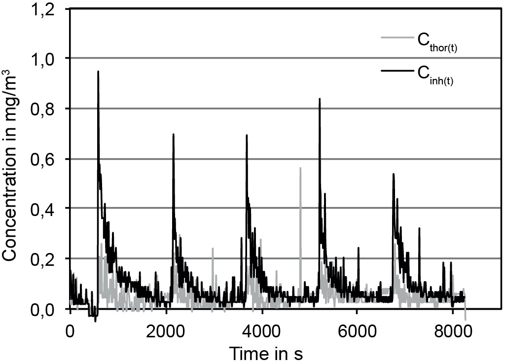 Figure 4. Mass concentration data as measured by the RESPICON for the release experiment with the household cleaner foam. Five consecutive spray actions are carried out each followed by aerosol ageing and ventilation phase. Quelle: ITEM/ BAuA