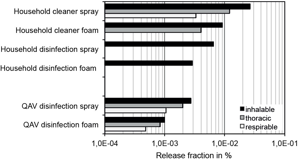 Figure 5. Comparison of aerosol release fractions for droplet spraying and mechanical liquid foam spraying for products containing non-volatile active substances. This shows an average reduction of the release fractions in the three health-related size classes by a nearly constant factor of about 3 for foam spraying compared to droplet spraying. QAV: quaterrnary ammonium compound