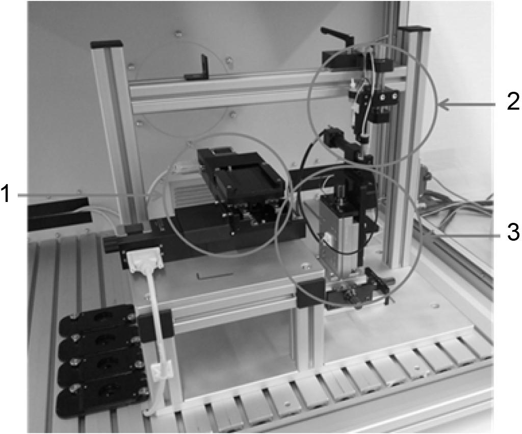 Bild 5. Mikrodosierer mit Dosier- und Bestückungseinheit sowie Beobachtungsstation in der Einhausung. 1: Bestückungseinheit für Filter mit zwei Motoren in x- und y-Richtung; 2: Dosiereinheit mit Vorratsgefäß und Dosierkopf; 3: Beobachtungsstation mit Kamera und Stroboskopdiode