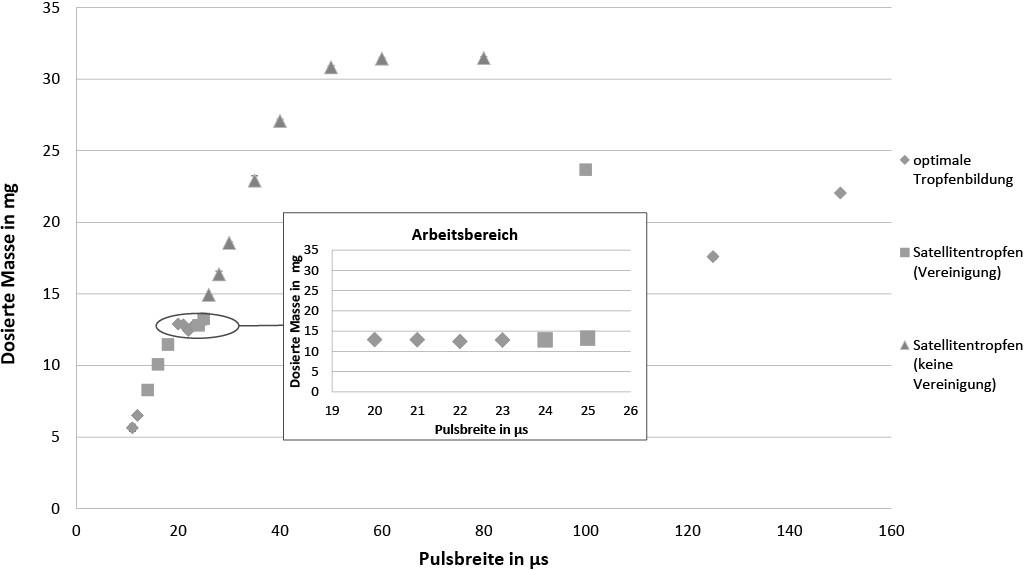 Bild 3b. Abhängigkeit der dosierten Masse von den Einstellparametern Spannung und Pulsbreite.