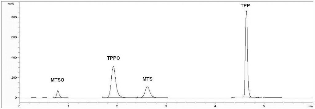 Bild 4. Chromatogramm bei 225 nm. Quelle: BGW/BGN