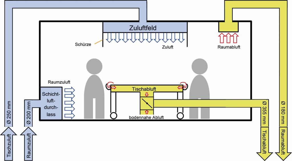 Bild 15. Lüftungskonzept für einen Präpariersaal. Quelle: UK NRW / IFA /UKH