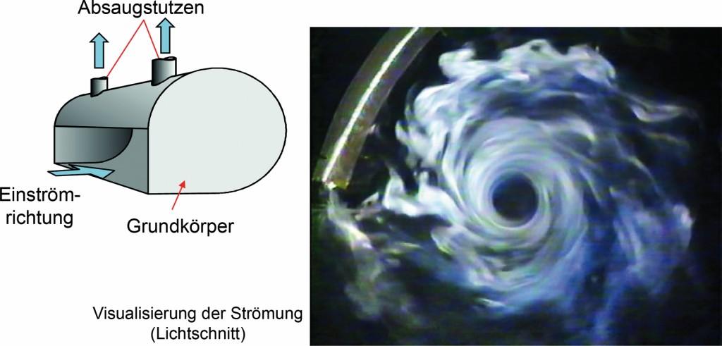 Bild 6. Darstellung des Prinzips der Wirbelströmung in einem ROM-Drall®-Element. Quelle: UK NRW / IFA /UKH