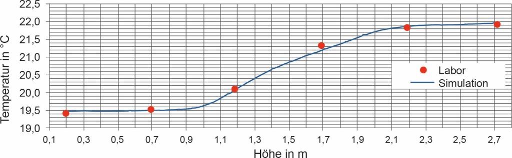 Bild 9. Vergleich des vertikalen Temperaturprofils aus rechnerische Simulation und Modellversuch. Quelle: UK NRW / IFA /UKH
