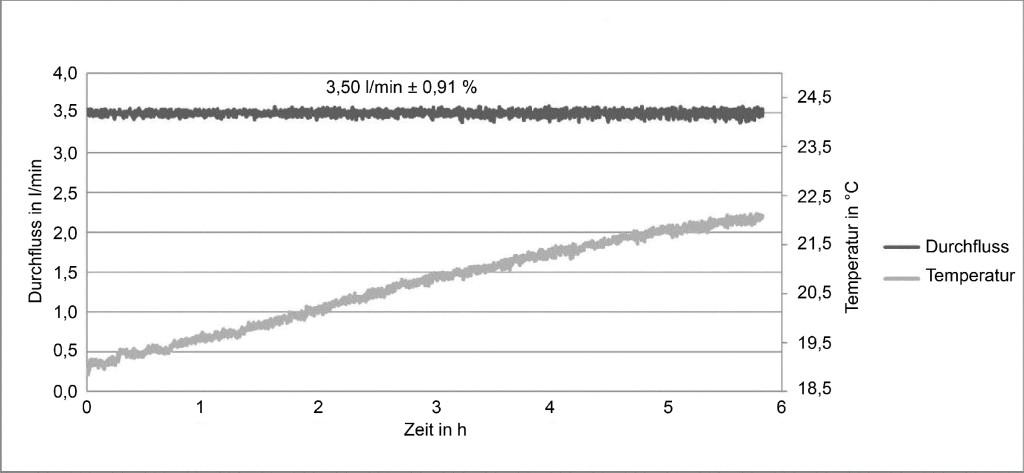 Bild 2. Zeitlicher Verlauf des Durchflusses einer kritischen Düse in Abhängigkeit von der Temperatur.