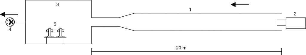 Bild 3. Schematischer Versuchsaufbau. 1: Stahlröhre, 2: Nanopartikelgenerator, 3:Messkammer, 4: Ladelüfter, 5: Mehrfach-Probensammelsysteme