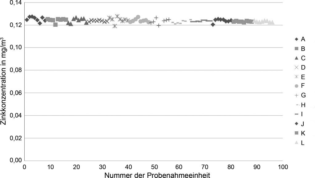 Bild 7. Vergleich der Zinkkonzentration an verschiedenen Probenahmeeinheiten (MPSS A bis L).