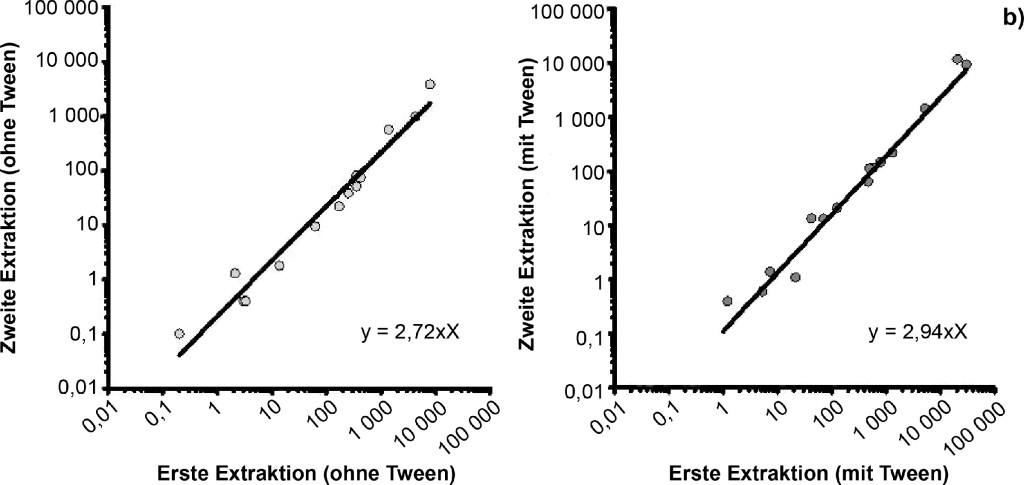 Bild 4. a) Einfluss von Tween-20 auf die Endotoxinaktivität bei einer wiederholten Extraktion. Jeweils 15 Staubtücher wurden ohne bzw. mit Zusatz von Tween-20 zweimal nacheinander für eine Stunde in Aqua iniectabilia geschüttelt. In allen Extrakten war Endotoxinaktivität nachweisbar. Es besteht kein signifikanter Unterschied zwischen der Extraktionseffizienz mit und ohne Tween-20. Im Median werden 85 % (bzw. 84 % mit Tween-20) der Endotoxinaktivität in der ersten Stunde aus dem Staubtuch extrahiert. b) Einfluss von Tween-20 auf die Endotoxinaktivität bei einer wiederholten Extraktion – Ermittlung eines Regressionsfaktors. Je höher die Endotoxinaktivität, die während einer einstündigen Extraktion aus den Filtertüchern (jeweils 15) eluiert wurde, desto höher war auch die Endotoxinaktivität, die noch im zweiten Extraktionsschritt im Überstand nachweisbar ist. Es besteht kein signifikanter Unterschied der Ergebnisse mit und ohne Tween-20 (Korrelation rs = 0,98 mit Tween, rs = 0,97 ohne Tween; p < 0,0001). Quelle: IFA/IPA