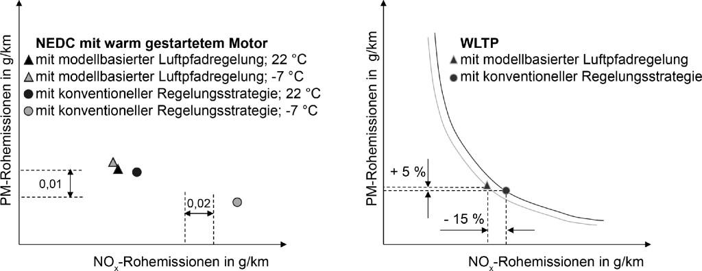Bild 12. Modellbasierte Luftpfadregelung kompensiert den Einfluss der Umgebungstemperatur und reduziert den Einfluss des Transientbetriebs auf die NOx-Rohemissionen. Quelle: FEV Europe GmbH