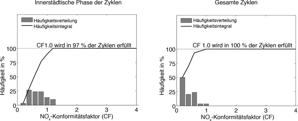 Bild 13. Simulation eines SUV mit 2-l-Dieselmotor, HD/ND-AGR, NSK+SDPF+SCR in 30 verschiedenen RDE-Zyklen. Quelle: FEV Europe GmbH