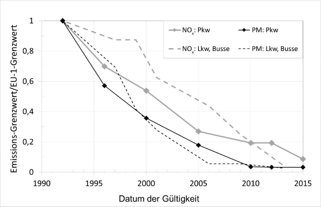Bild 4. Entwicklung der Grenzwerte für Partikelmasse und NOx [5; 6]; normiert auf die Grenzwerte aus EU 1 von 1992. Quelle: FEV Europe GmbH
