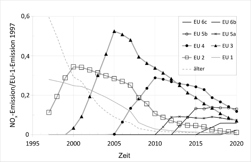 Bild 5. Entwicklung der NOx-Emissionen unter der Annahme, die für den Neuen Europäischen Fahrzyklus (NEDC) gültigen Grenzwerte wären auch im realen Fahrbetrieb gefordert. Beitrag der Pkw-Emissionsklassen zur gesamten NOx-Emission; normiert auf die Emission, die sich ergäbe, wenn zum Zeitpunkt der Einführung der EU-2-Norm 1997 alle Fahrzeuge die EU-1-Norm erfüllt hätten. Quelle: FEV Europe GmbH