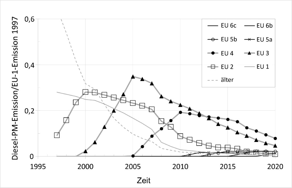 Bild 6. Beitrag der Pkw-Emissionsklassen zur gesamten PM-Emission; normiert auf die Emission, die sich ergäbe, wenn zum Zeitpunkt der Einführung der EU-2-Norm 1997 alle Fahrzeuge die EU-1-Norm erfüllt hätten. Quelle: FEV Europe GmbH