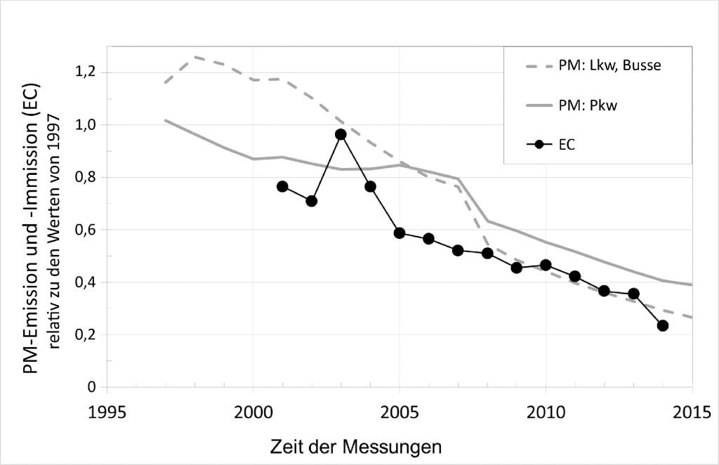 Bild 7. Entwicklung der Immission von Ruß als EC aus Feinstaub und die Partikelemission (PM) aus Pkw, Lkw und Bussen; normiert auf Werte von 1997 (Einführung der EU-2-Abgasnorm). Quelle: FEV Europe GmbH