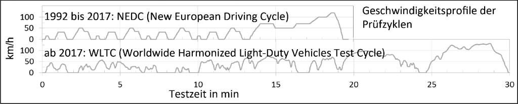 Bild 9. Geschwindigkeitsprofile der Prüfzyklen für Dieselmotoren. Quelle: FEV Europe GmbH