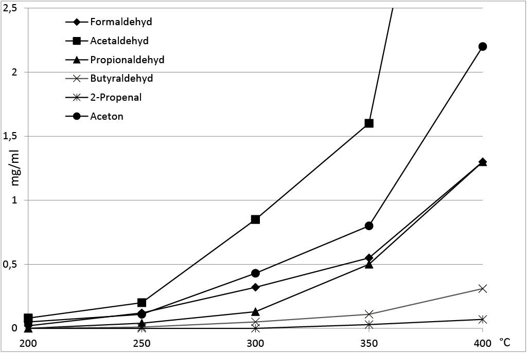 Bild 4. Labormessungen: Aldehyd- und Acetonemissionen des Aufgussmittels H1/Citrus in Abhängigkeit von der Temperatur. Quelle: BGW/IFA/BG ETEM