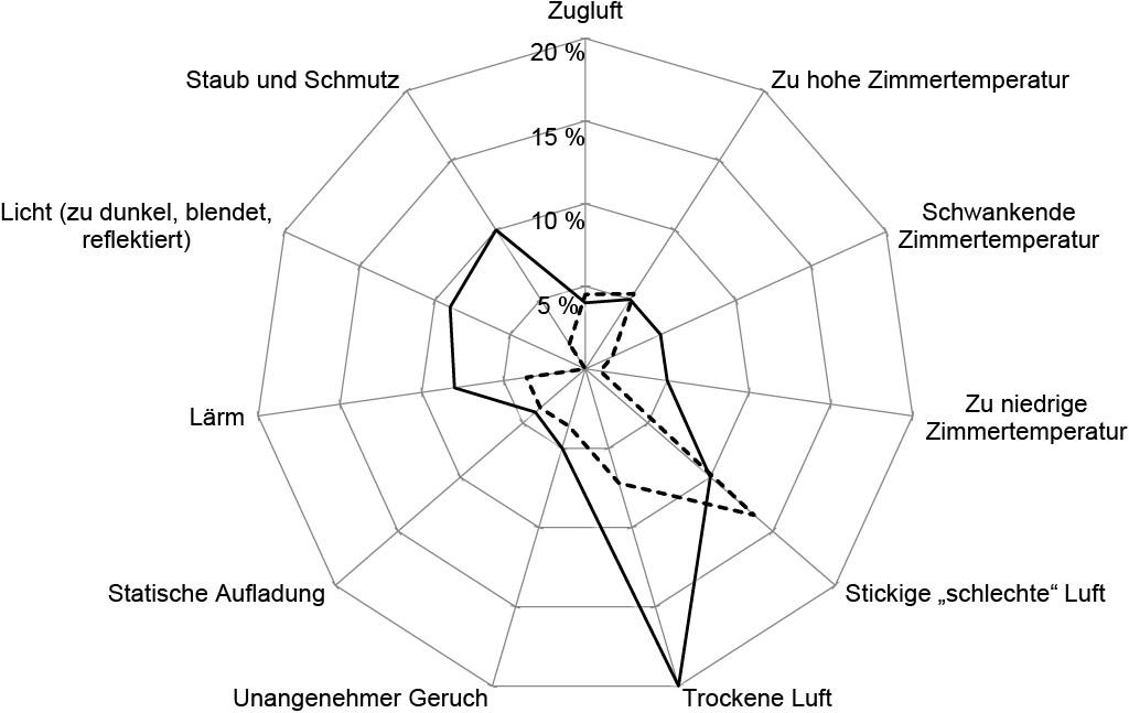 Bild 2. Prävalenz von Beschwerden über störende Faktoren der Arbeitsumgebung; die gestrichelte Linie zeigt die Ergebnisse der Vorstudie (DGUV 2016), die durchgezogene Linie zeigt zum Vergleich die Werte aus Schweden [8].