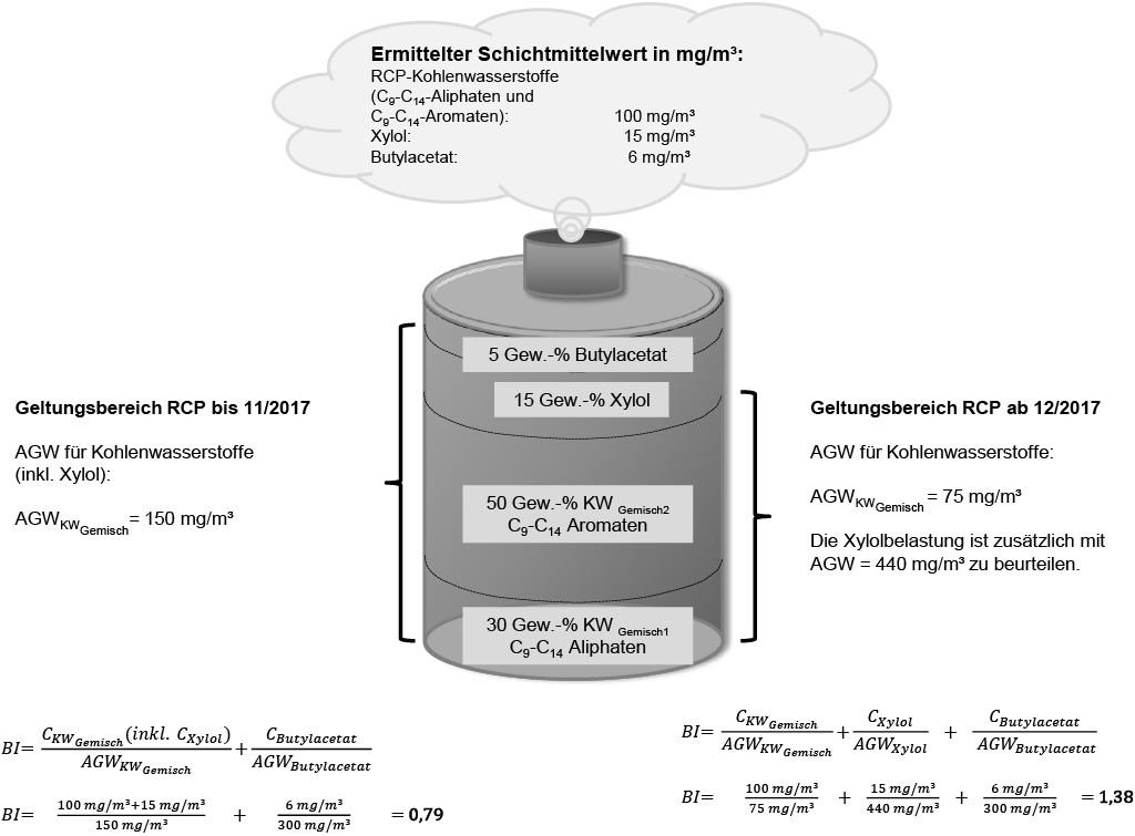 Bild 1. Konsequenzen des geänderten RCP-Konzepts auf die Expositionsbewertung (BI = Bewertungsindex nach TRGS 402).Quelle: IFA