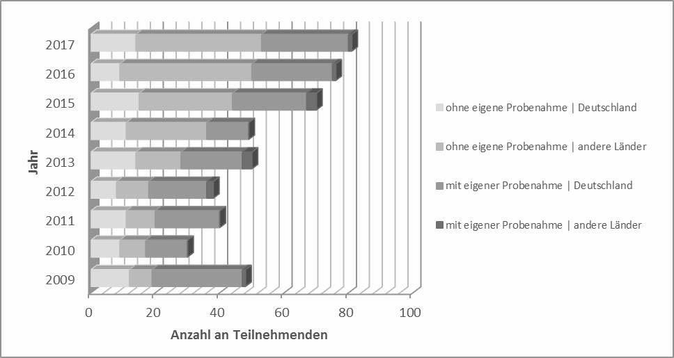 Bild 4. Anzahl der Teilnehmenden am Ringversuch Aldehyde von 2009 bis 2017. Quelle: IFA/ DGUV