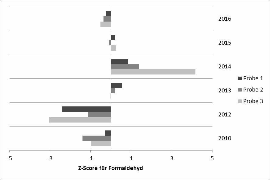 Bild 5. Übersicht der Z-Scores für Formaldehyd von 2010 bis 2016 eines Teilnehmenden am Ringversuch Aldehyde mit eigener Probenahme. Quelle: IFA/ DGUV