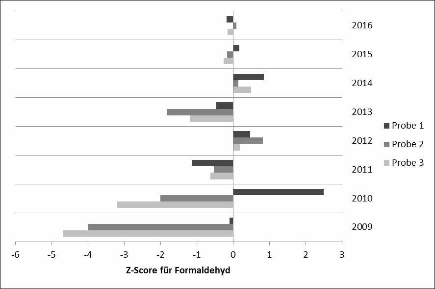 Bild 6. Übersicht der Z-Scores für Formaldehyd von 2010 bis 2016 eines Teilnehmenden am Ringversuch Aldehyde ohne eigene Probenahme. Quelle: IFA/ DGUV