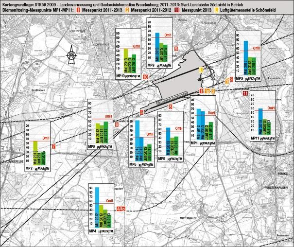 Bild 1. Messpunkt-Verteilung. Die Messpunkte MP1 bis MP11 sind in Tabelle 1 beschrieben. Integrierte Balkendiagramme: PAK-Gehalte in Graskulturen 2012 und 2013 im Untersuchungsgebiet. Der Orientierungswert (OmH: orange Linie) als Schwelle für den Hintergrundgehalt beträgt 56 µg/kg Trockenmasse für die Summe der 16 EPA-PAK [15]. PAK-Gehalte oberhalb OmH (blaue Balken) wurden im Mai 2012 (nur an MP1, MP4, MP5) und Mai 2013 gemessen, unterhalb OmH (grüne Balken) im Wesentlichen im Juni und Juli 2013.