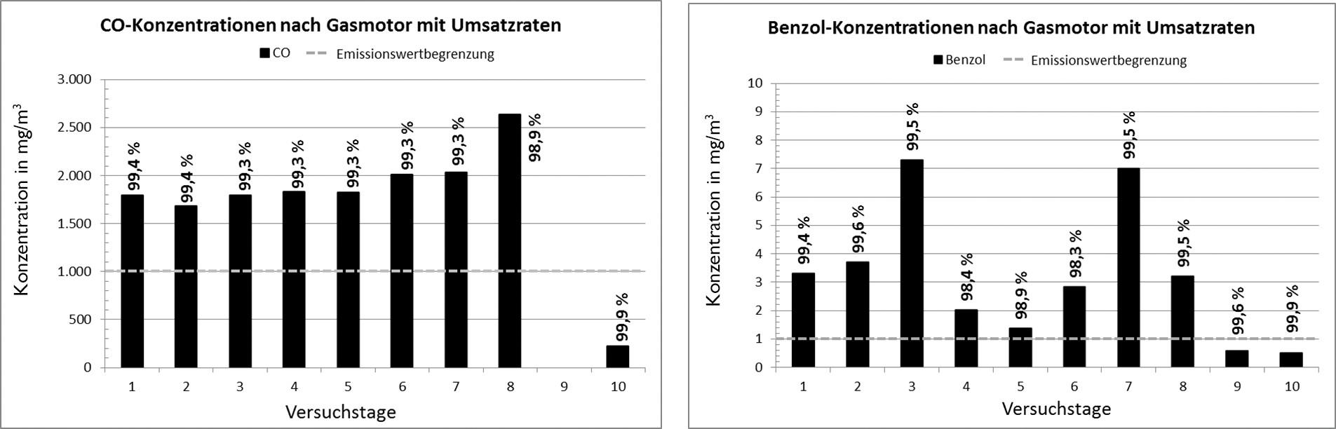 Bild 3. Konzentrationen von CO und Benzol im Abgas der Gasmotoren mit Umsatzraten. Quelle: Stadtwerke Rosenheim GmbH