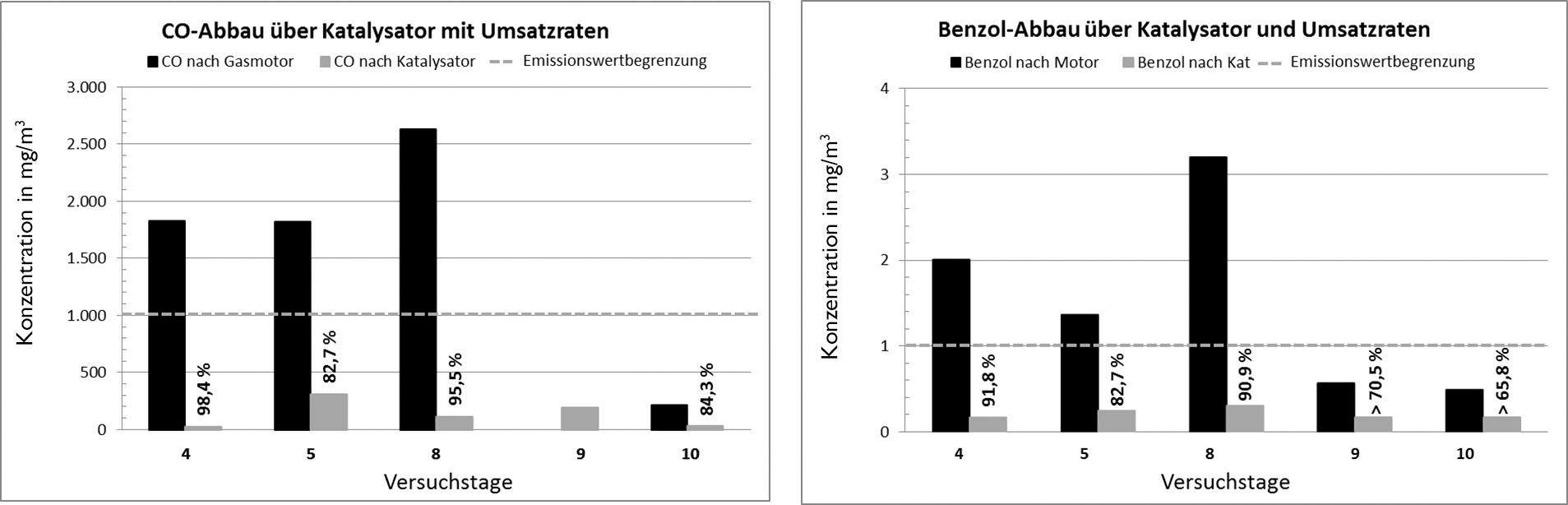 Bild 4. Schadstoffkonzentration vor und nach Katalysator mit Umsatzraten. Quelle: Stadtwerke Rosenheim GmbH