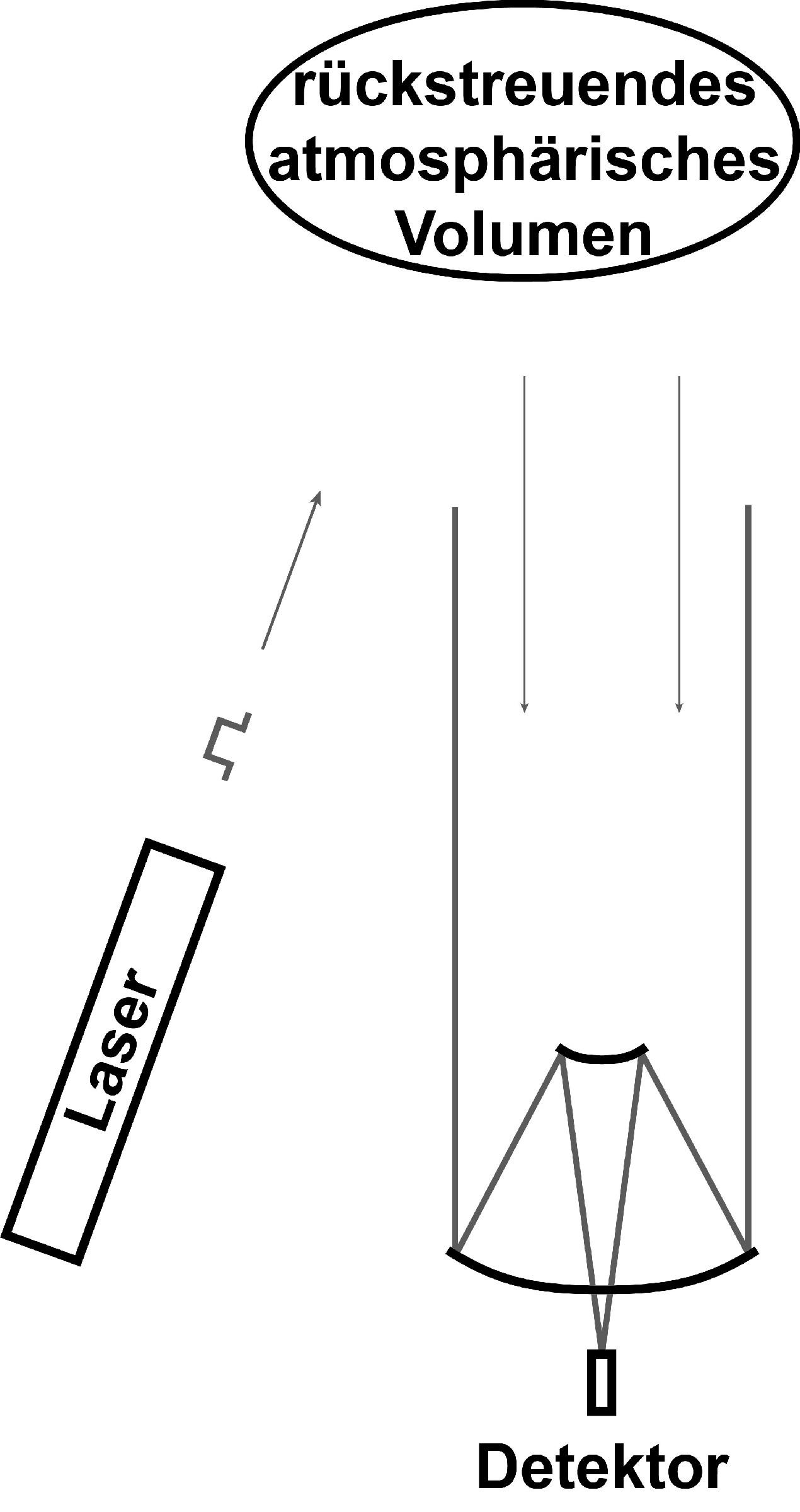 Bild 1. Schematische Darstellung eines einfachen Rückstreulidars. Quelle: Autoren
