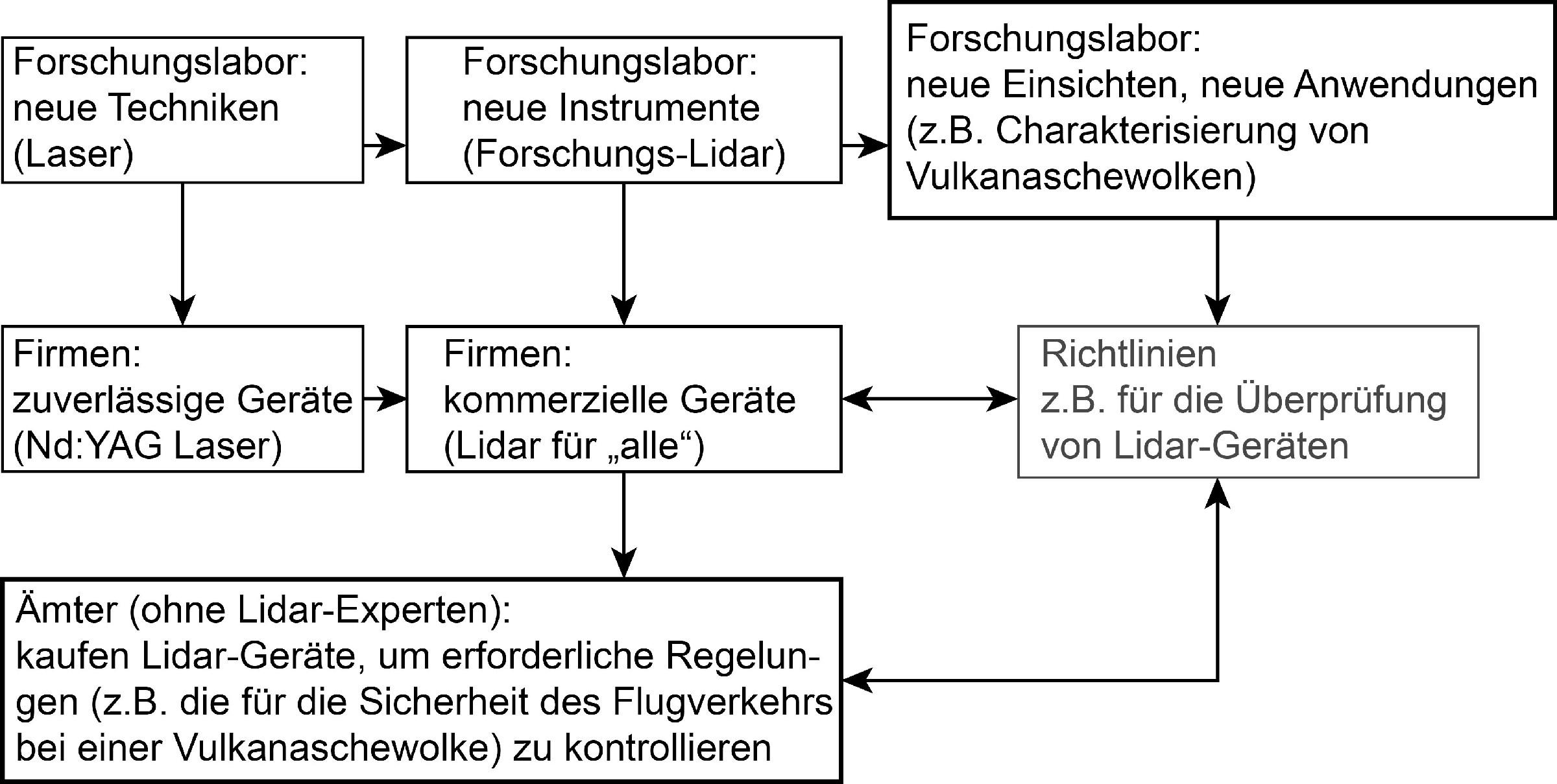 Bild 2. Schematische Darstellung zur Kooperation von Lidar-Wissenschaftlern, -Technikern und -Nutzern, die zur Ausarbeitung von Richtlinien führt. Der Vulkanaschefall ist hier als ein Beispiel gewählt, das die Arbeit an Lidar-Richtlinien verstärkt hat. Quelle: Autoren