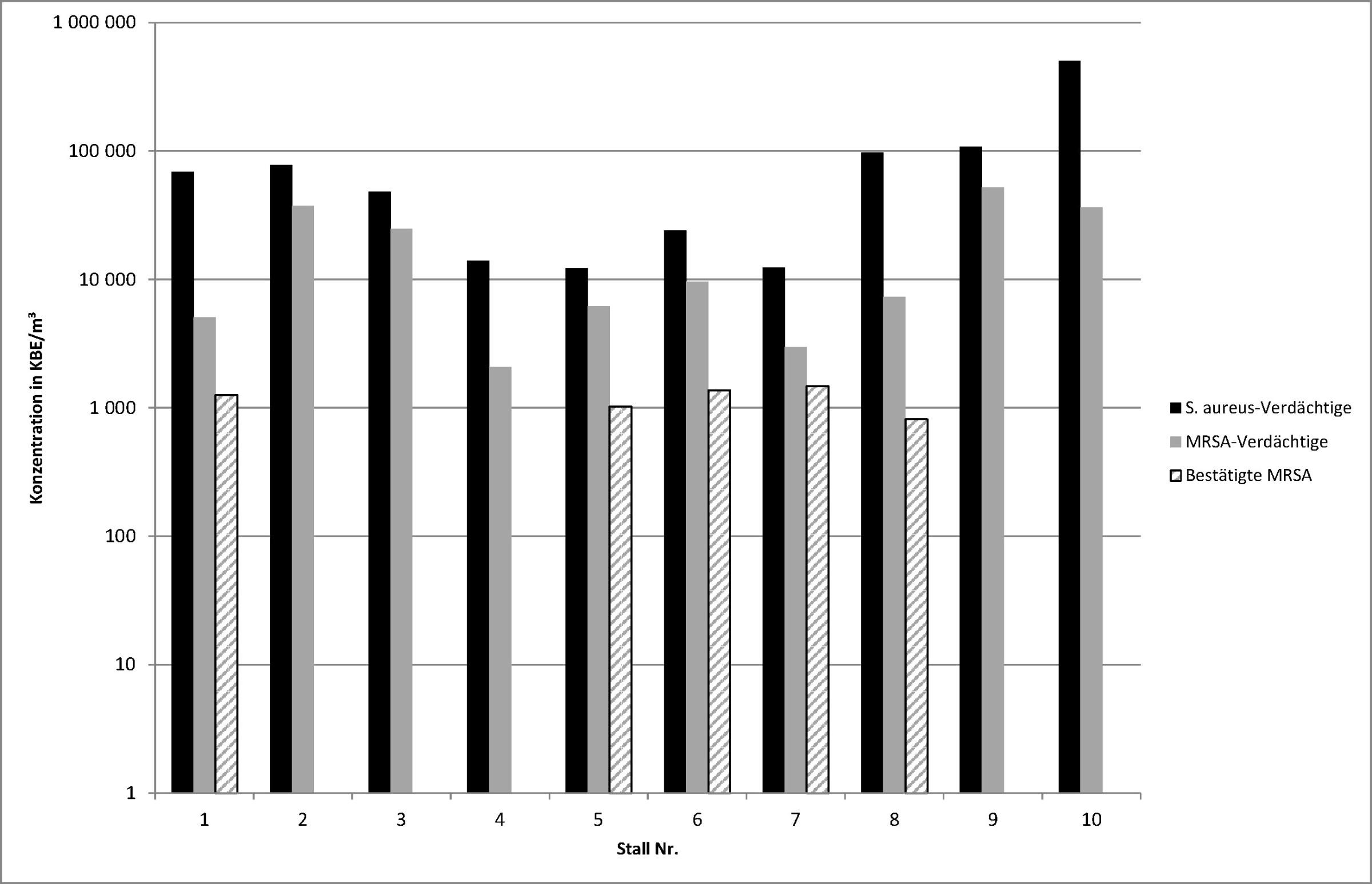 Konzentrationen in KBE/m3 verdächtiger Staphylococcus aureus, verdächtiger MRSA sowie bestätigter MRSA in den zehn untersuchten Ställen. Quelle: LaNuV NRW / BAuA
