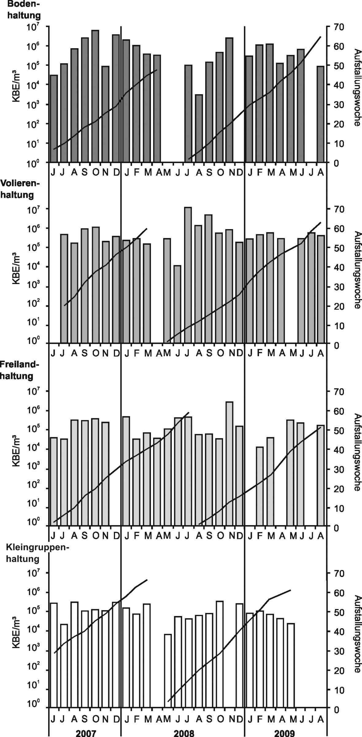 Bild 2. Staphylokokkenkonzentrationen (arithmetisches Mittel, logarithmische Skalierung) und Aufstallungswoche in den vier verschiedenen Haltungssystemen für Legehennen im Verlauf des Untersuchungszeitraums. Quelle: IFA