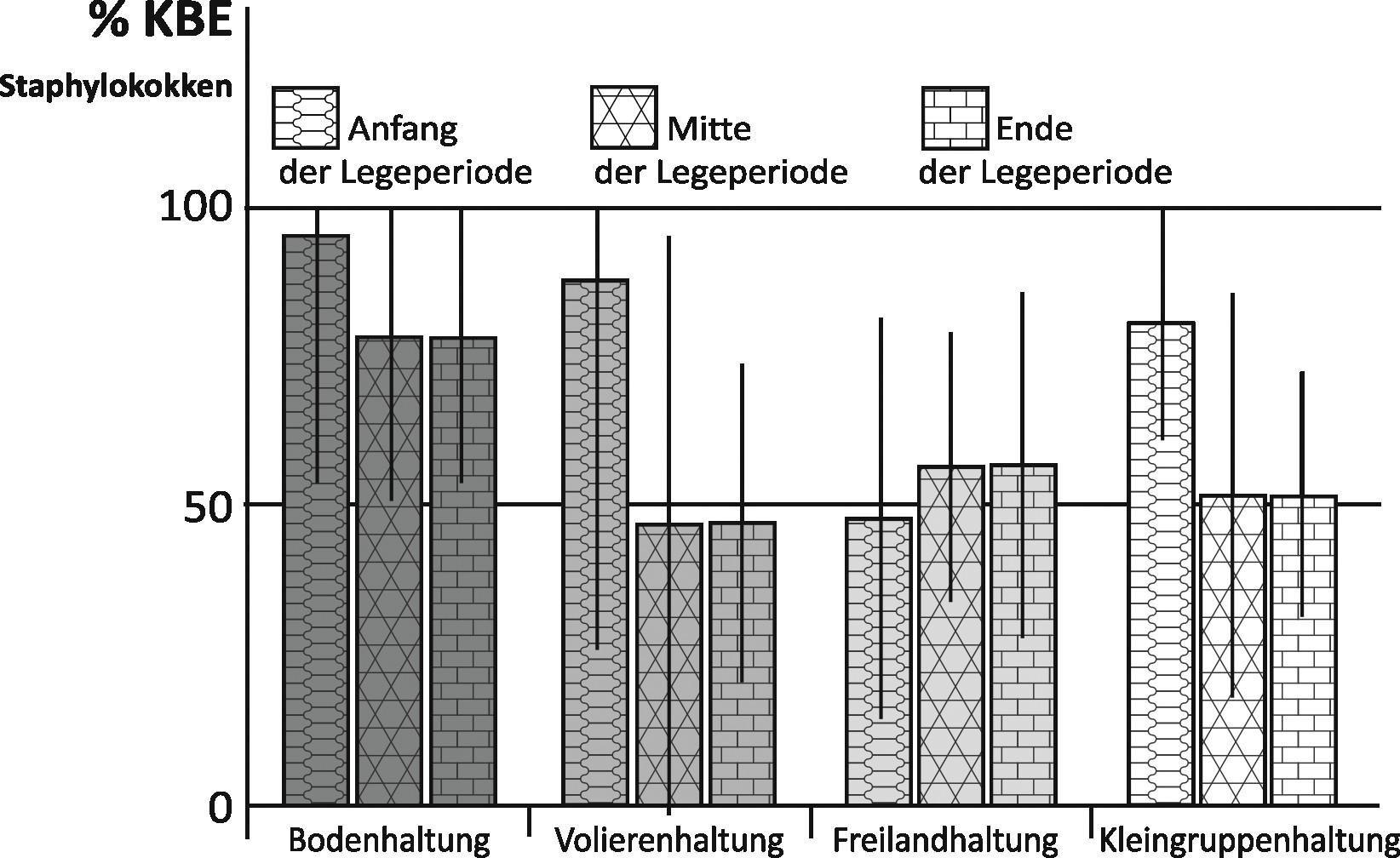 Bild 3. Arithmetisches Mittel mit Standardabweichung der prozentualen Anteile von Staphylokokken an den gefundenen Konzentrationen luftgetragener Gesamtbakterien in den vier Haltungsfomen zu unterschiedlichen Zeitpunkten der Legeperiode (Aufstallungswoche 1 bis 21, 22 bis 42, 43 bis 64). Quelle: IFA