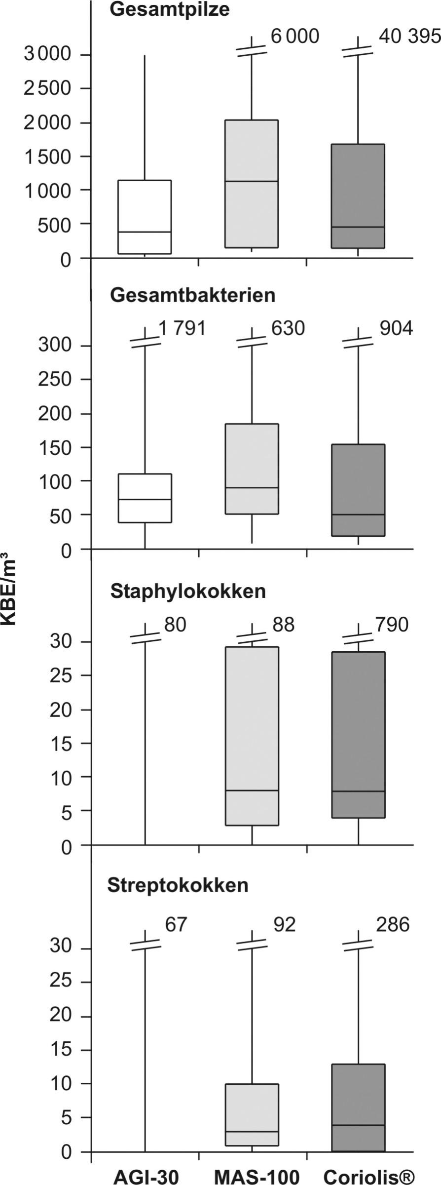 Vergleich der mit dem AGI-30-Impinger (weiß), dem MAS-100- Impaktor (hellgrau) und dem Coriolis®-Zyklonsammler (dunkelgrau) parallel ermittelten Konzentrationen verschiedener Gruppen luftgetragener Mikroorganismen (n = 21).