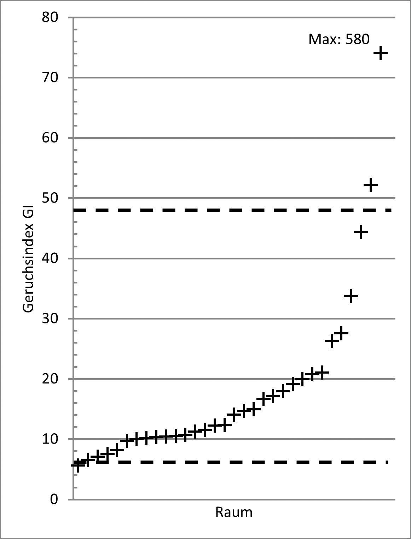 Bild 3. Berechneter Geruchsindex in 33 Räumen nach der Sanierung. Durchbrochene Linien: provisorische vorläufige Geruchsleitwerte (vGLW) I und II.
