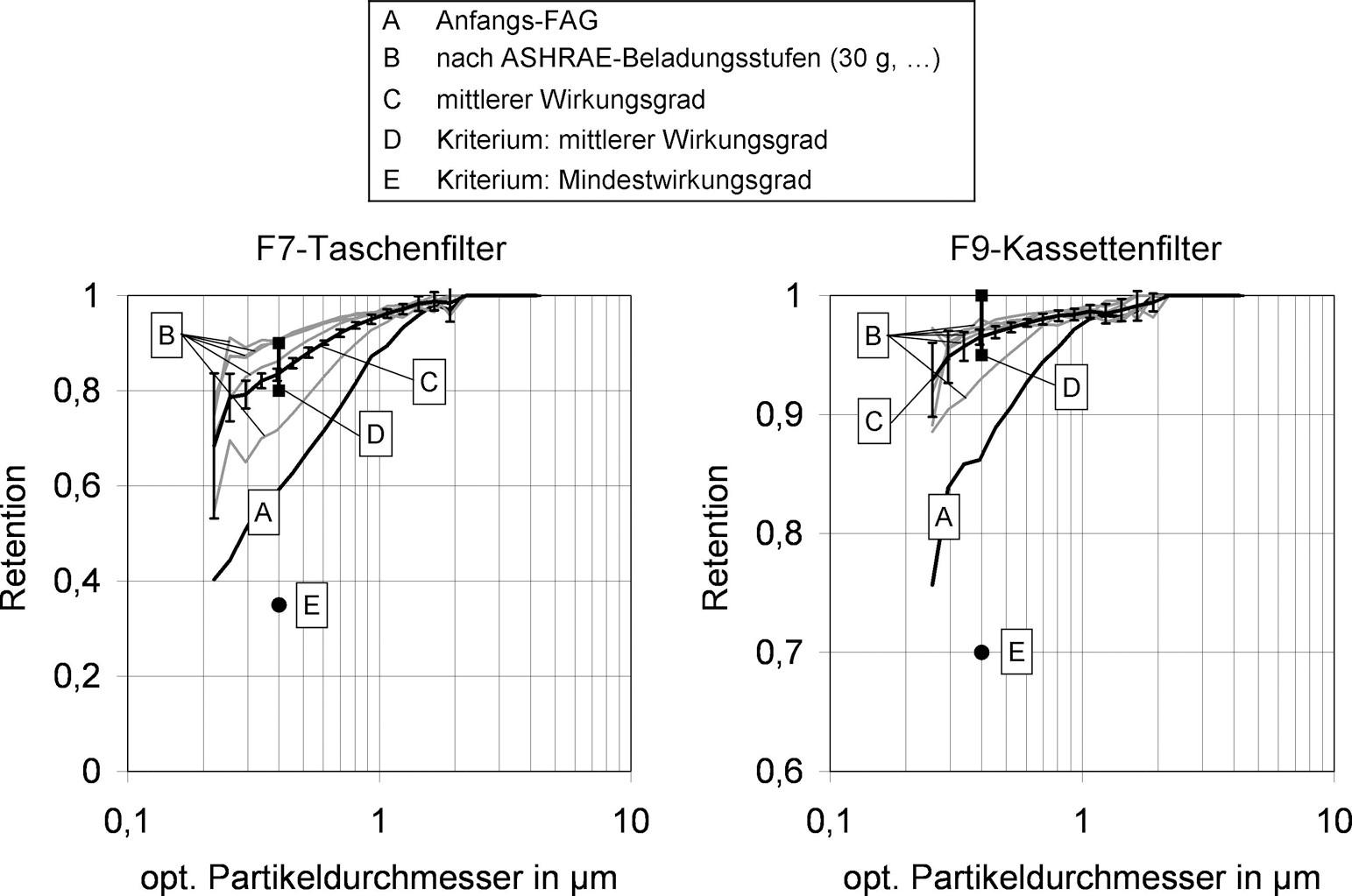Bild 1. Klassifizierungskriterien: mittlerer Wirkungsgrad und Mindestwirkungsgrad; FAG = Fraktionsabscheidegrad. Quelle: IUTA/Uni Duisburg/Essen