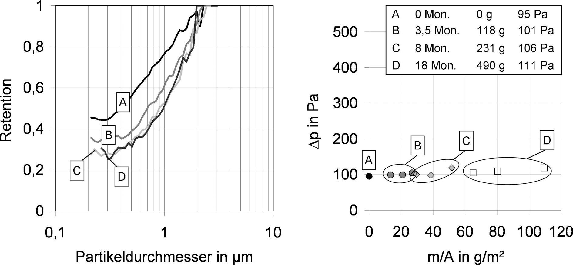 Bild 3. F7-Taschenfilter (Synthetikfaser mit Elektretwirkung), links: Effizienzen bei Beladung mit Außenluft, rechts: Druckverlust als Funktion der Staubmasse bezogen auf die Filterfläche. Quelle: IUTA/Uni Duisburg/Essen