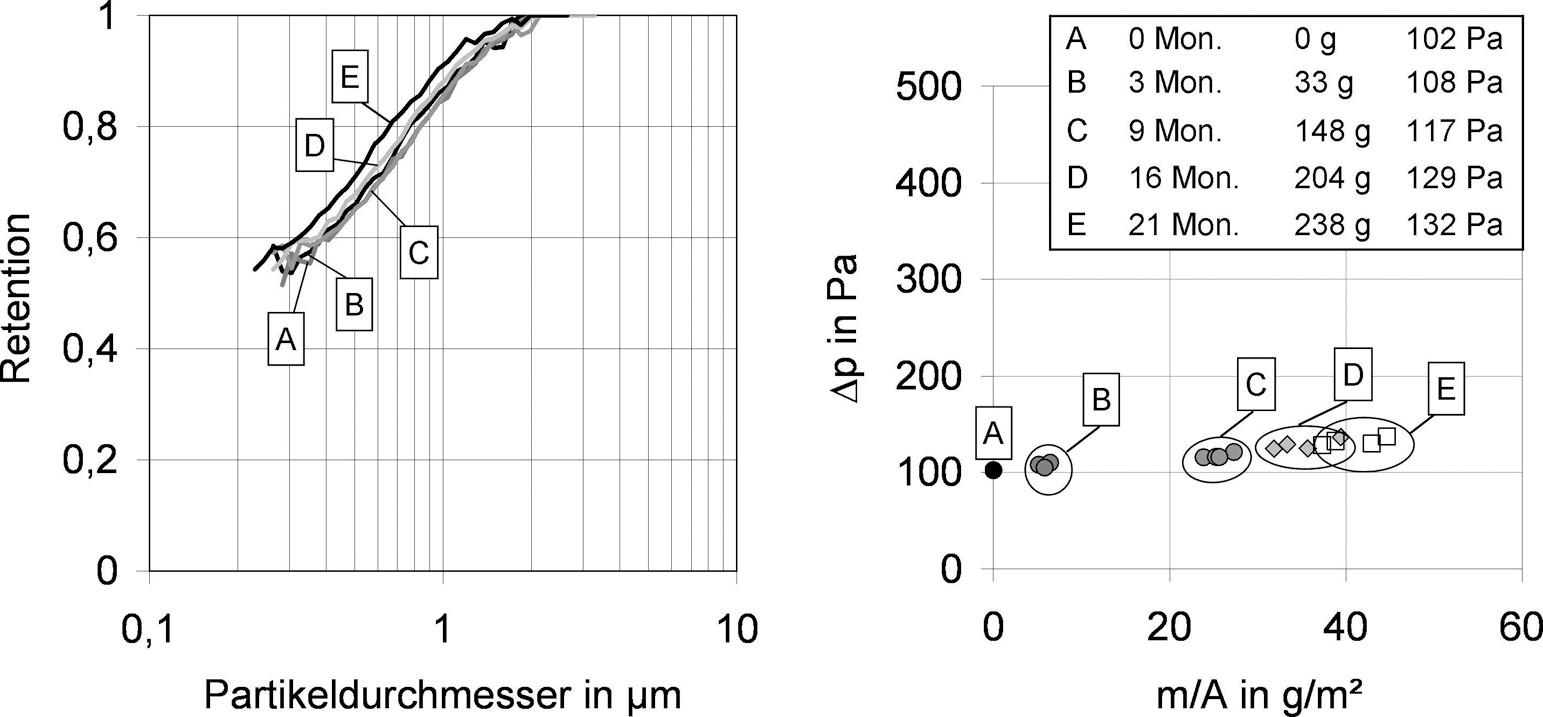 Bild 4. F7-Taschenfilter (Glasfaser), links: Effizienzen bei Beladung mit Außenluft, rechts: Druckverlust als Funktion der Staubmasse bezogen auf die Filterfläche. Quelle: IUTA/Uni Duisburg/Essen